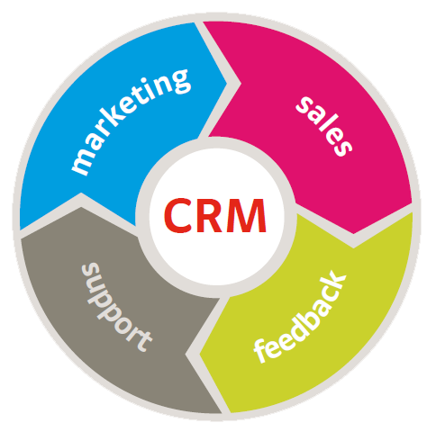 CRM model for web design